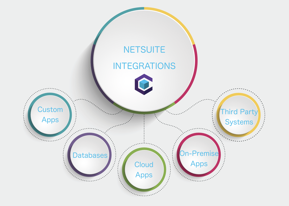 Integrations NetSuite.png